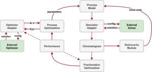 Schematic principle of CADET-Process.